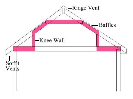 How To Insulate A Finished Attic Old House Web Blog