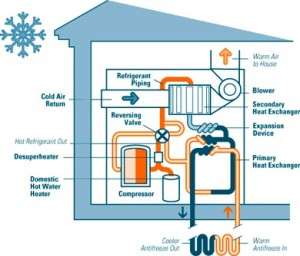 Ground Source Heat Pump -- photo c/o Treehugger