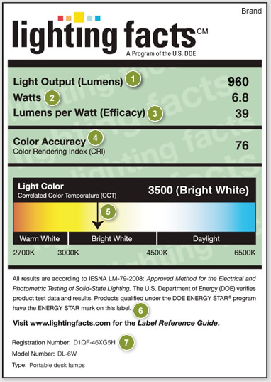 Nutrition facts for light bulbs how to find cfls and leds for Energy efficiency facts