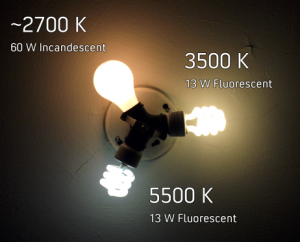 Comparison of a standard 60 watt (W) frosted incandescent lamp with a color temperature of approximately 2700 kelvin (K), a 13 W 3500 K compact fluorescent lamp, and a 13 W 5500 K compact fluorescent lamp. These lamps are all similar in lumen output, only the color temperature is different.