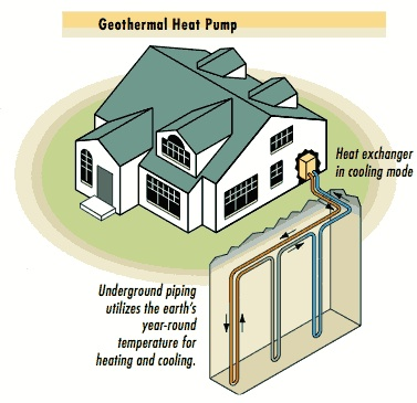 The green future for old houses old house web blog for Geothermal house plans
