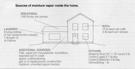 Vapor sources