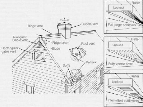 Attic ventilation  sc 1 st  Old House Web & Moisture Problems Attic Ventilation | Old House Web