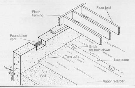 Adding Insulation To Basement Walls Has Advantagessimilar It Wall Cavities And The Ceiling Iteliminates Cold Surfaces Where Condensation Can
