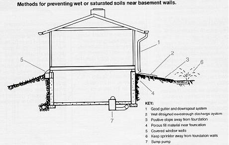 Diy Covered Patio further Rv Garages together with Free Backyard Guest House Plans additionally Roof Fascia also Moisture Problems Basement Wall Condensation. on building an attached shed