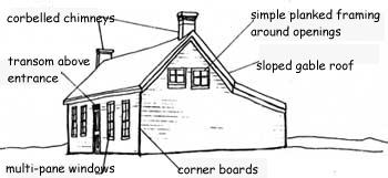 saltbox diagram