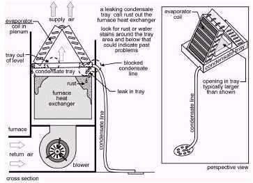 Central Air Conditioner Drain Line on Ducane Air Conditioner Wiring Diagram
