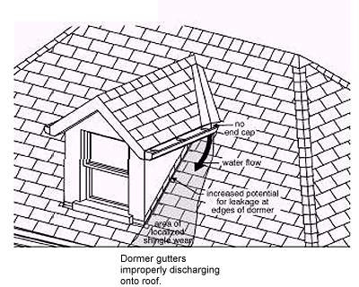 Gutters and downspouts | Old House Web