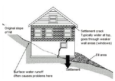 masonry foundations and piers