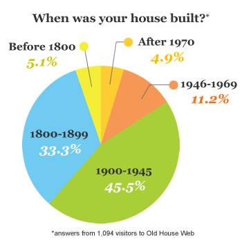 Piechart  showing how old are houses among OldHouseWeb visitors